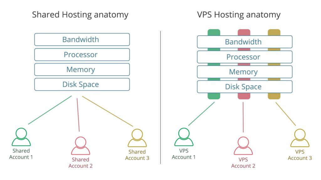 best vps in nepal, best vps hosting