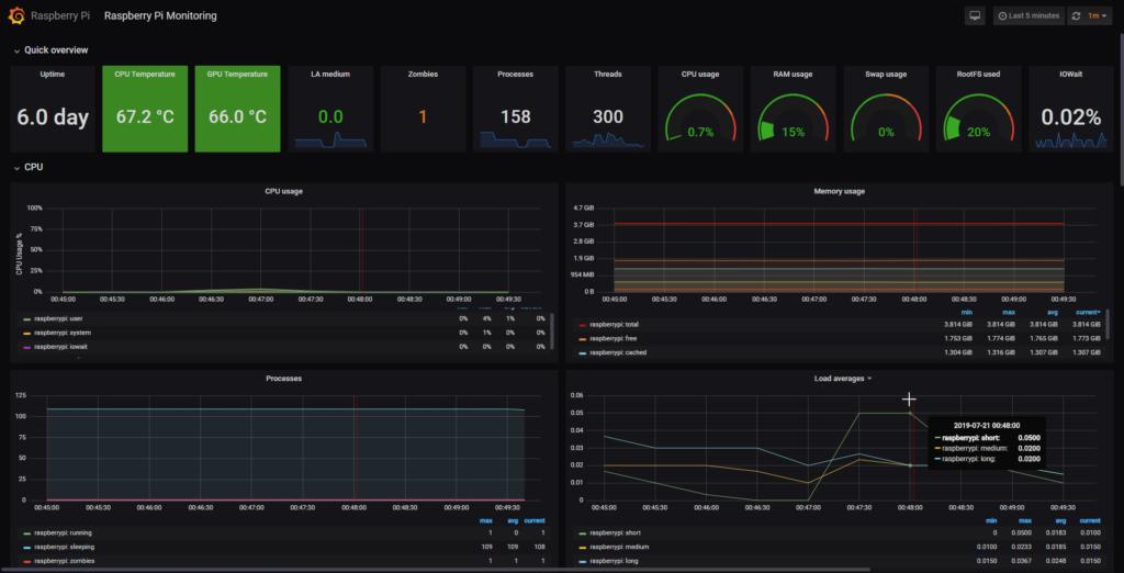 Best CPU Temperature Monitor: