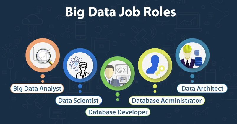 What are the Job Opportunities of Big Data?